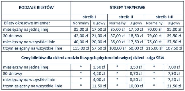 cennik biletów dla rodzon wielodzietnych w Juchnowcu Kościelnym